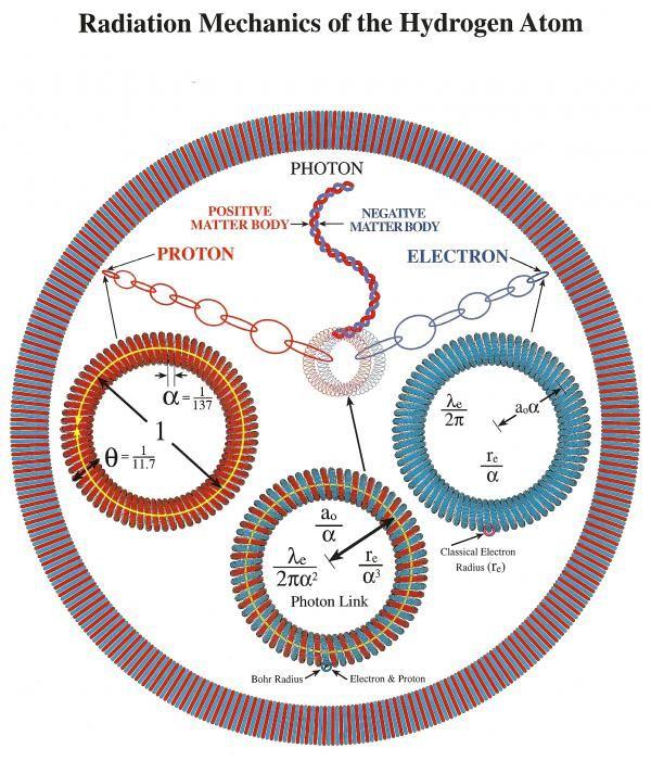 Diagram illustrating the radiation of a hydrogen atom.