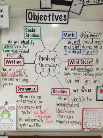 "Objectives Board This is the first year I have used an daily agenda. I stole the circular pattern from my teaching teammate... She's awesome!. I combined it with the learning objectives... so its an objective agenda board! Thats a mouthful! I write the objectives in ""kid friendly language"" and box or underline important concepts and words. It's clear and easy and everyone knows what we are doing! ...So simple... Its a keeper!"