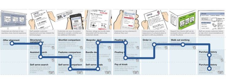 Customer Journeys and Customer Lifecycles | Lavrans Løvlie | LinkedIn