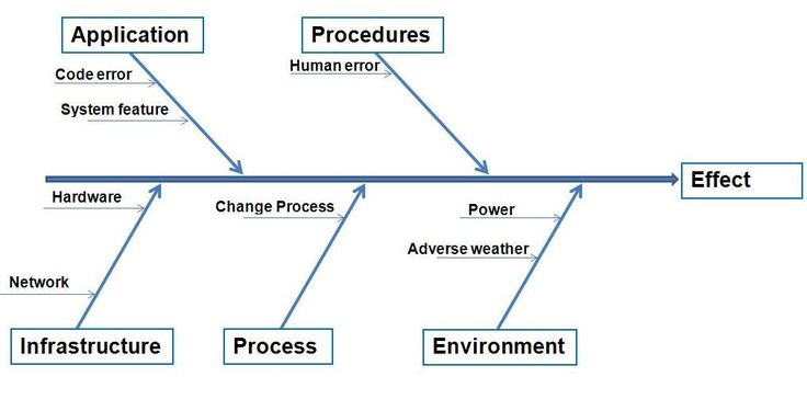 Ishikawa Diagrams in Problem Management & Root Cause Analysis