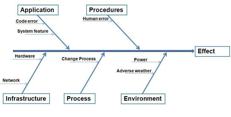 Ishikawa Diagrams in Problem Management & Root Cause Analysis