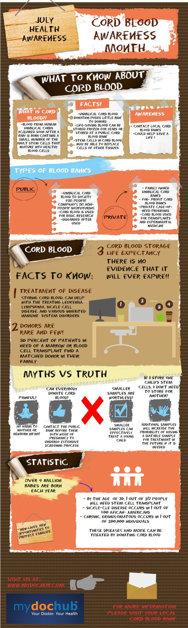 Infographic: Cord Blood Awareness Month & Statistics | MyDocHub