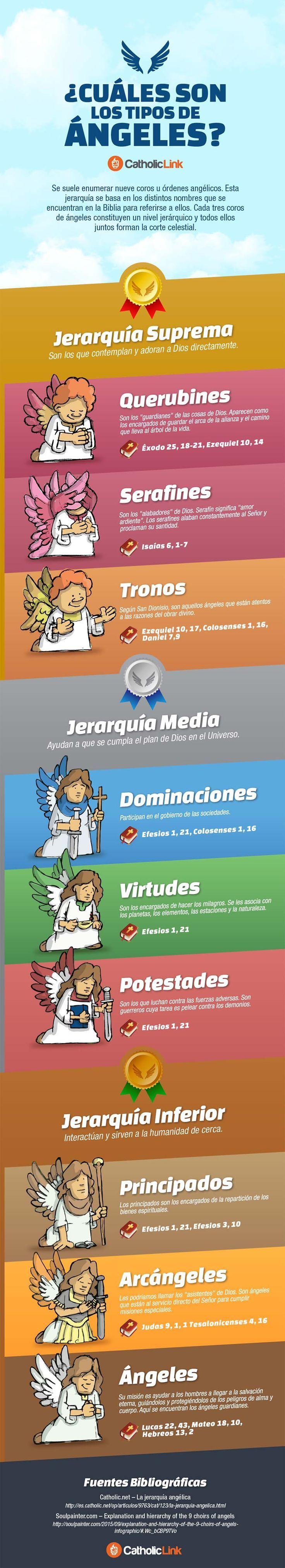 (Infografía) ¿Sabes cuántos tipos de ángeles hay en el cielo? #infografias #infographic