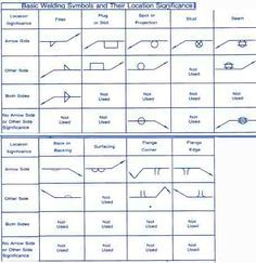 Welding Symbol Guide: Charts and Types