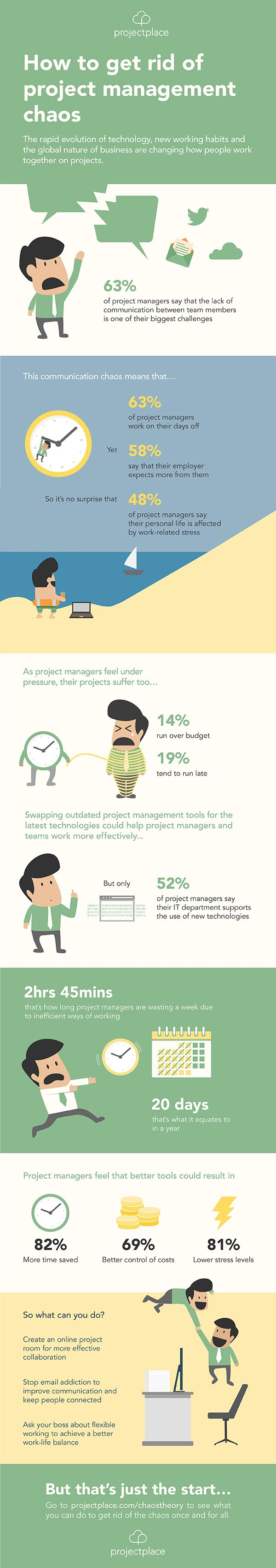 How To Get Rid Of Project Management Chaos - #infographic