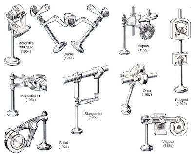 Mecánicos (el blog del taller de reparación de automóviles): ¿Qué es la distribución desmodrómica?