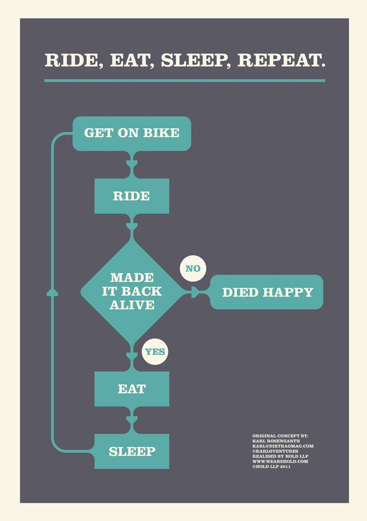 Yep!: Bicycles, Die Happy, Flow Charts, Circles Of Life, Life Cycling, Daily Routines, Repeat, Riding A Bikes, Eating Sleep
