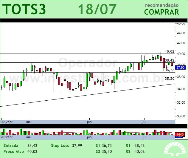 TOTVS - TOTS3 - 18/07/2012 #TOTS3 #analises #bovespa: Anali Bovespa, Analis Bovespa, Tots3 Analis