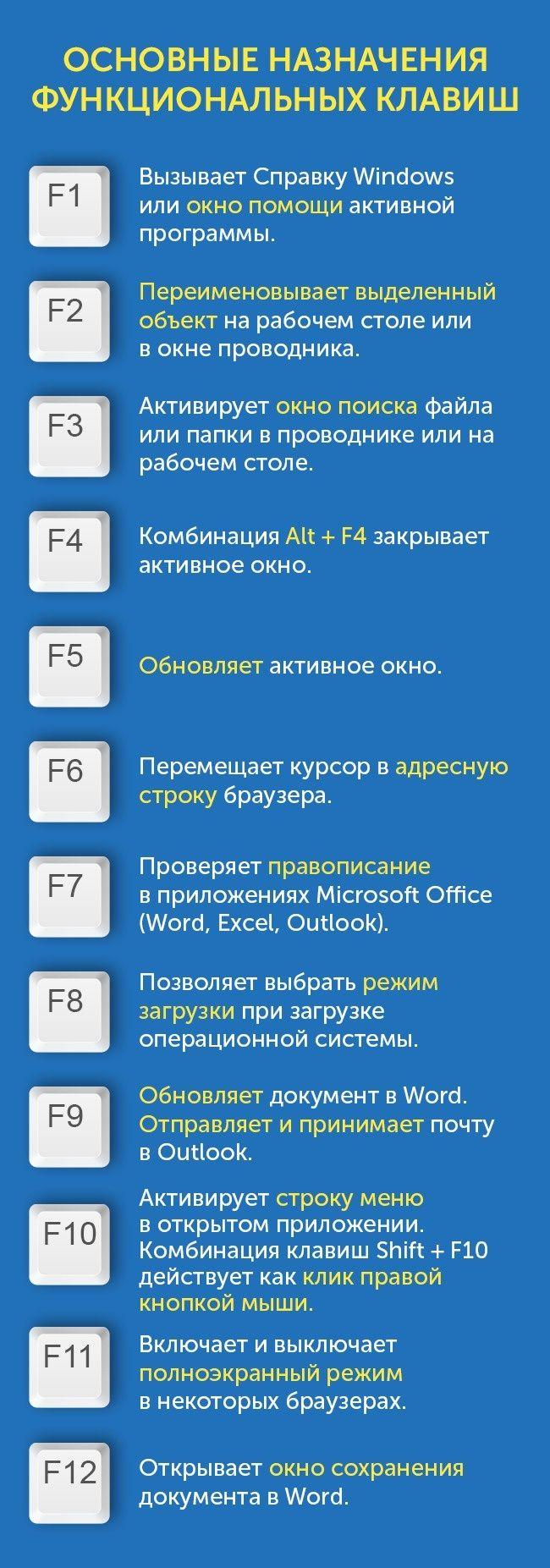 Так вот для чего нужны клавиши отF1доF12на клавиатуре