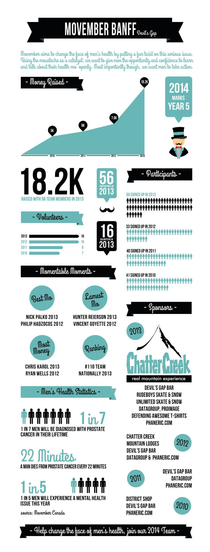 Movember Banff Infographic #movember #banff #infographic #fundraiser