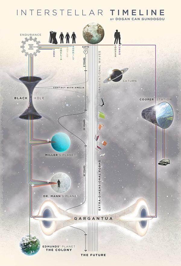 'Interstellar', infografías explicando las líneas temporales y la trama (1/2)