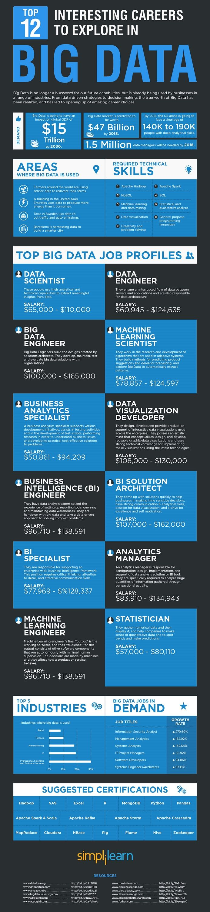 Big Data Resume%0A Top    Interesting Careers to Explore in Big Data  insideBIGDATA