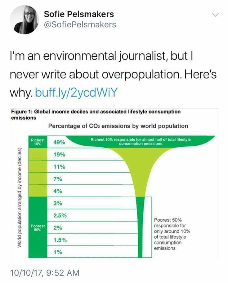 I'm an environmental journalist, but I never write about overpopulatioin. Here's why. https://www.vox.com/energy-and-environment/2017/9/26/16356524/the-population-question  ~ @SofiePelsmakers  Source: Oxfam