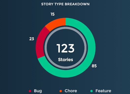Stories by type