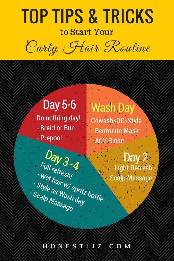 Going natural? Got all your CG products, ready to begin? Start your curly hair j…