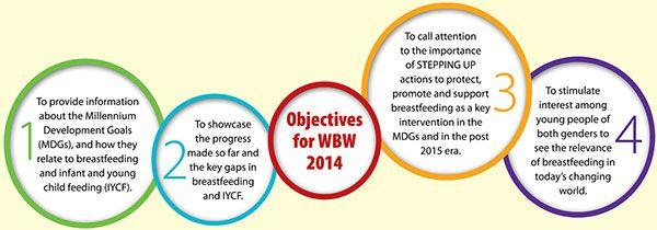 World Breastfeeding Week August 1-7