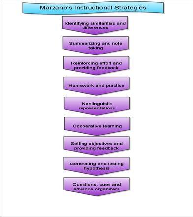 marzano instructional strategies for math