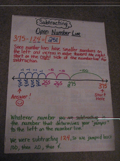 How to Subtract the Common Core Way  Open number line anchor chart