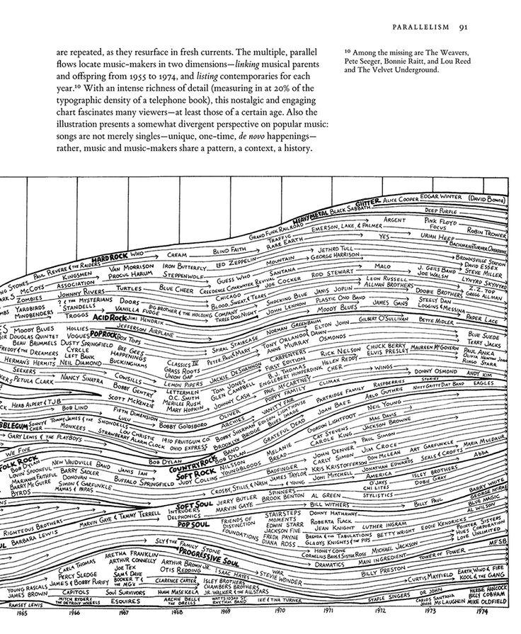 Edward Tufte forum: Popular Music: The Classic Graphic by Reebee Garofalo