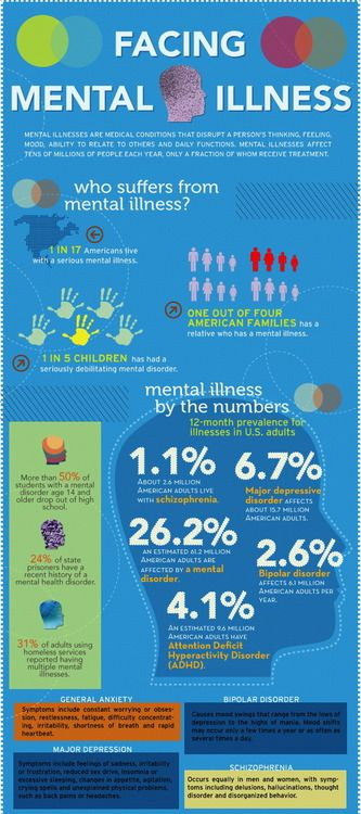 Mental Illness Infographic. It's some hard #'s to process. Especially when it's so prevalent in my own family and some refuse to get help