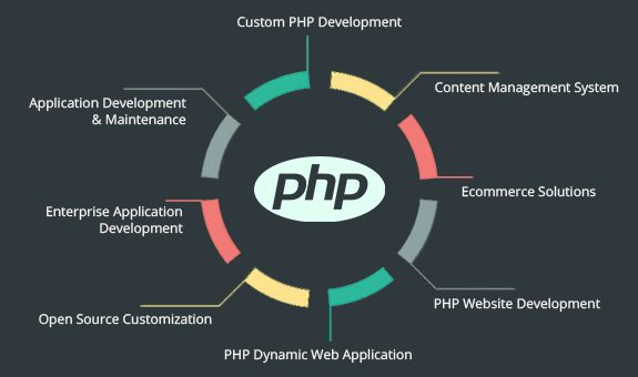 To outsource PHP web development in India at very reasonable price without any compromise with quality standards, visit Samyak Online, New Delhi. The company has delivered numbers of PHP websites successfully. The ever expanding impressive clients' portfolio certifies its excellence in creating PHP websites in the line of particular business plans.