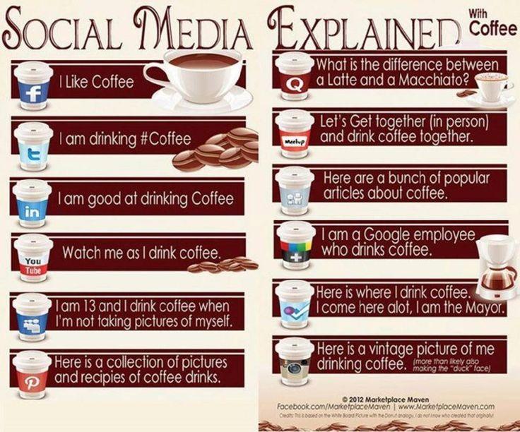 Social Media uitgelegd in termen die dicht bij me liggen: koffie!!!!