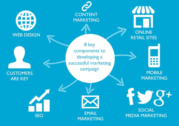 Some Successful Components For Digital Marketing Strategy