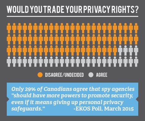 Most Canadians do not want to give up their privacy rights, so why is the government trying to set up a secret police force with Bill C-51? Source: EKOS Poll http://www.ekospolitics.com/wp-content/…/20150306_slide9.jpg Join a C-51 event in your area: http://we.leadnow.ca/stopc51-om
