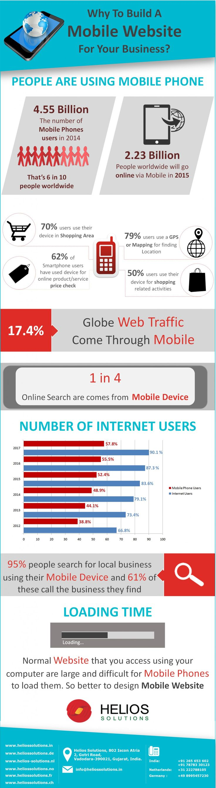 #Infographic: Why Build A #Mobile Website For Your Business for 2015? #WebDesign