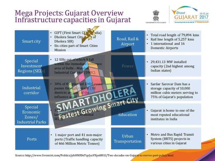 441 best latest news of dholera smart city project images on mega projects gujarat overview infrastructure capacities in gujarat malvernweather Image collections