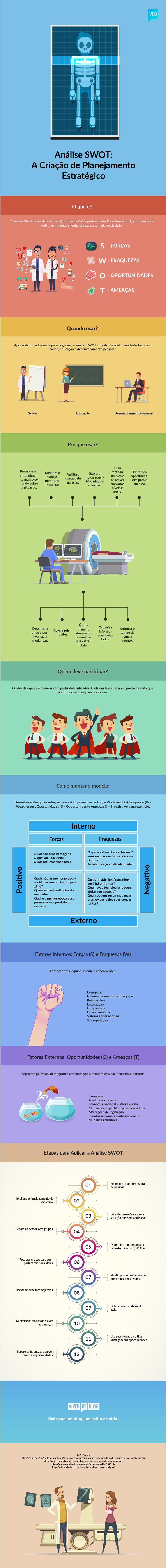 Como Usar a Análise SWOT no Seu Negócio