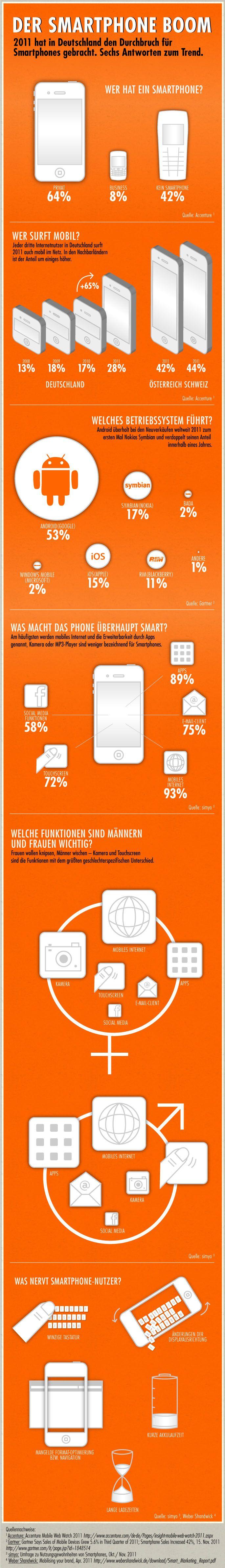 Der Smartphone-Boom (Infografik)