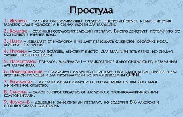 Список лекарств для первой медицинской помощи.
