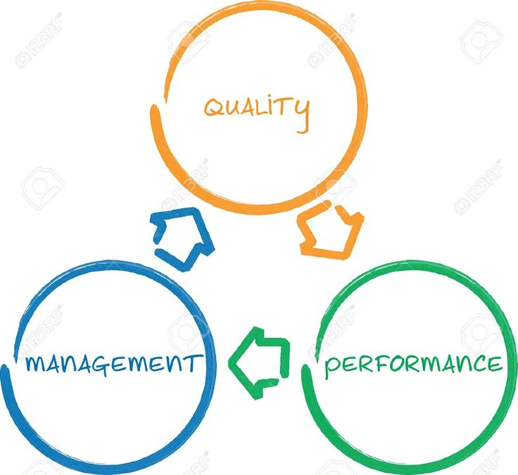 Quality Management Improvement Cycle Business Strategy Concept.. Stock Photo, Picture And Royalty Free Image. Pic 9342851.