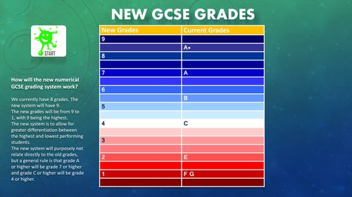 New GCSE Grades. Comparison with current grades.