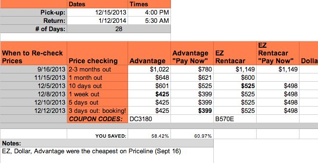 Here's my spreadsheet & process for finding the best rental car deals. Works pretty much every time! #travel