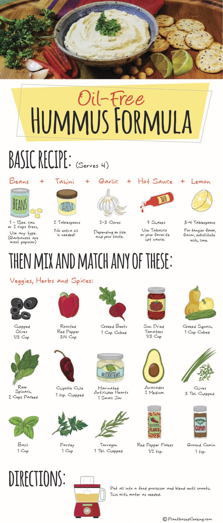 "Mix and match these ingredients for many oil-free versions of hummus. Download and print this 8 1/2 x 11"" version for yourself."
