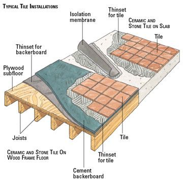 Natural Stone Subfloor Requirements