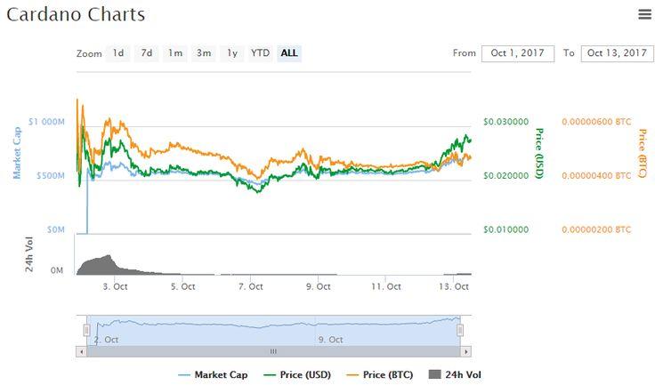 Cardano Chart and Price