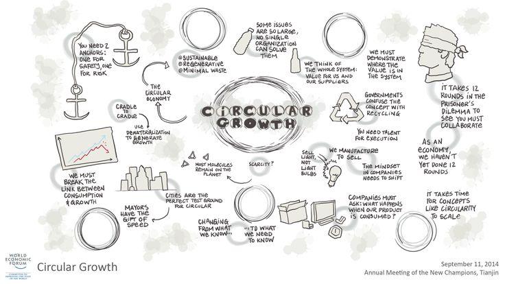 Circular Growth visual session summary #amnc14