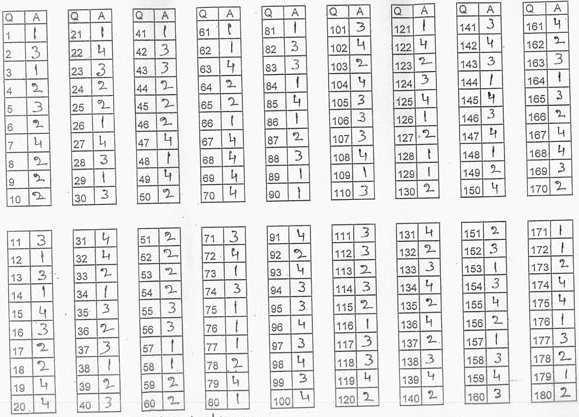 Bhu Uet B A Hons Answer Key Paper Set 1 Answer Keys Answers
