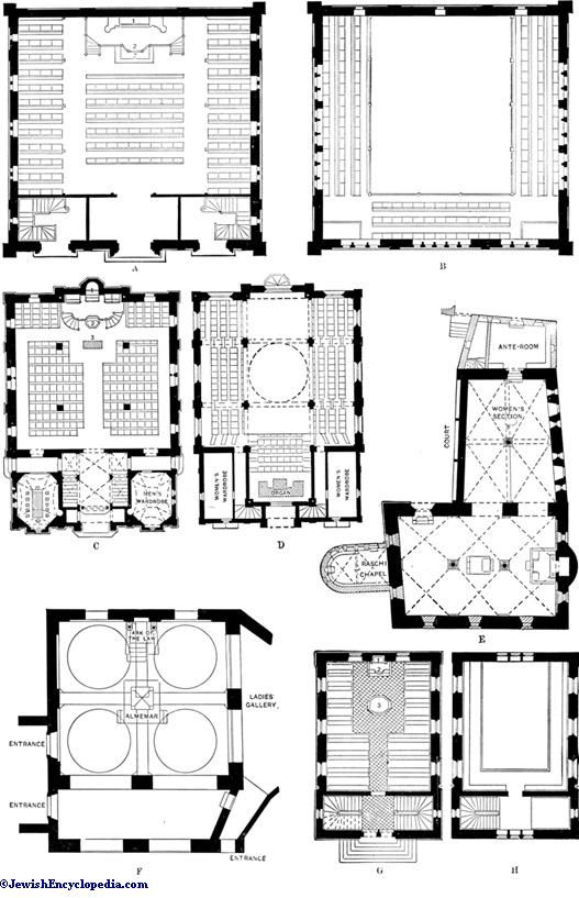 SYNAGOGUE ARCHITECTURE - JewishEncyclopedia.com