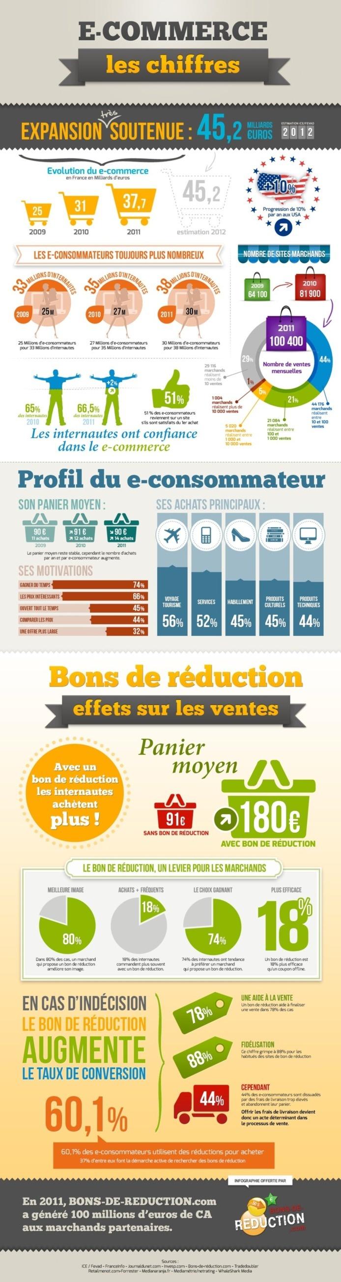 Le e-commerce et les bons de réductions en France