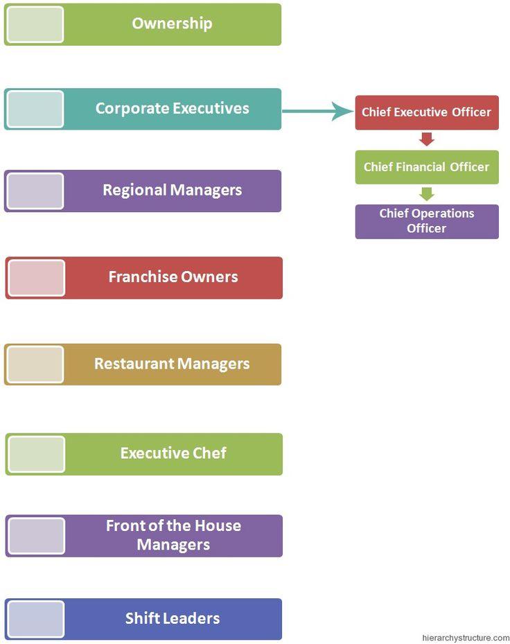 Restaurant Kitchen Hierarchy 32 best management hierarchy images on pinterest | management