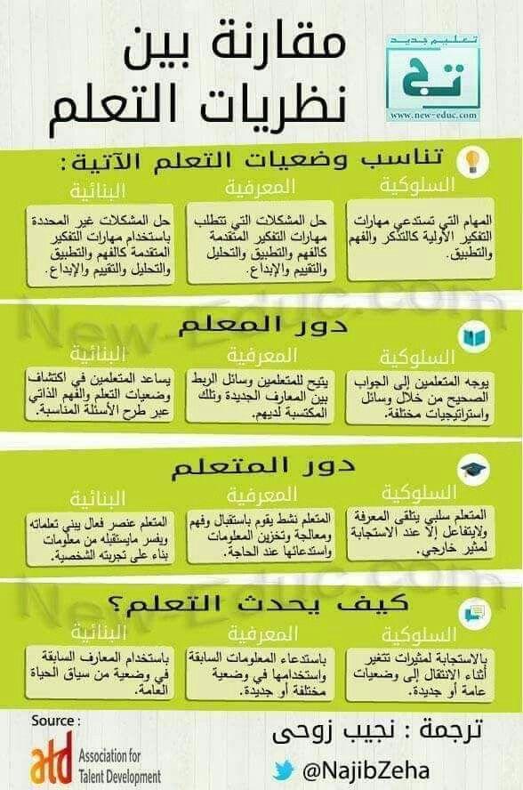 Pin By Kheira Optimiste On ملخص علوم التربية Learning Websites Teaching Techniques Study Skills