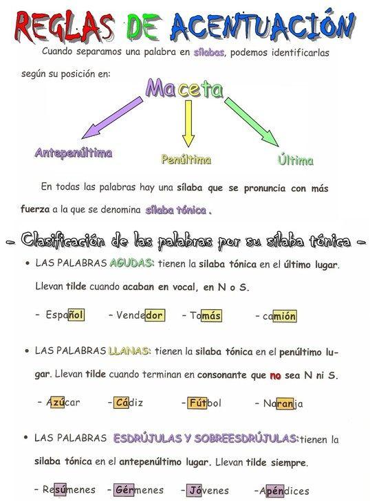 Reglas de acentuación. #Spanish accents #Teaching Spanish