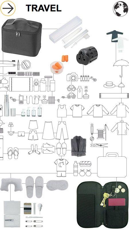 Listado de cosas que hay que poner en la maleta y artículos del kit de viaje de la tienda Muji.