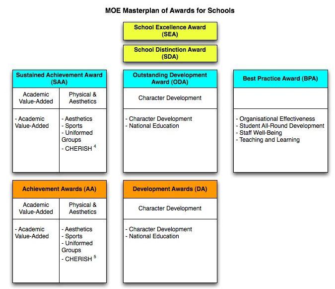 Singapore top primary schools rankings – top 21 ranked - MOE