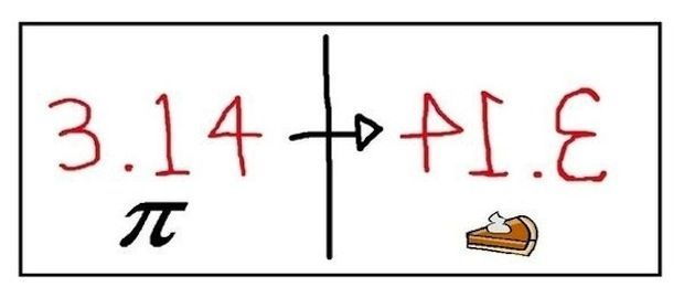 DID YOU KNOW? 3.14 is PIE backwards: