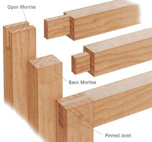 25+ best ideas about Wood joining on Pinterest | Wood joints, Wood ...